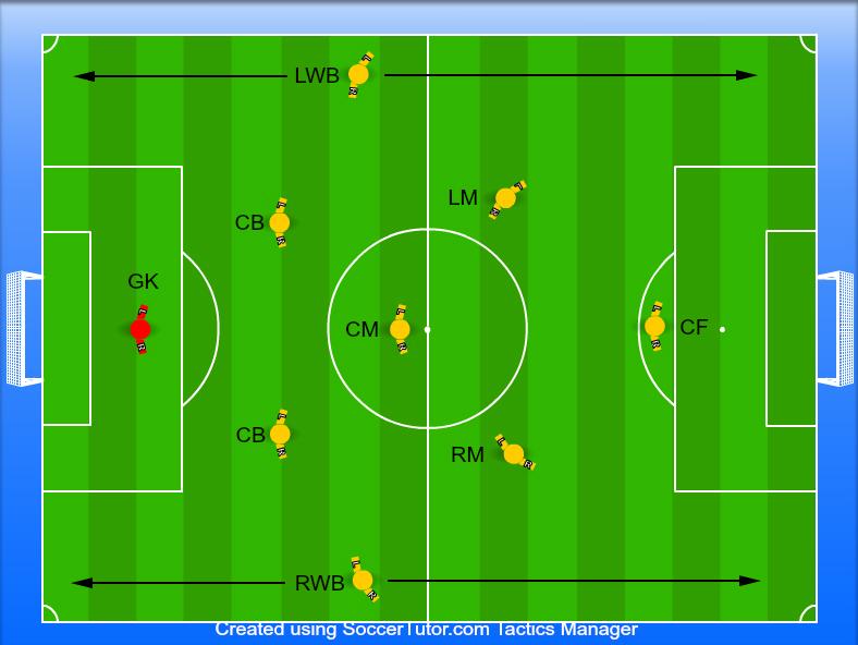 Formations 9v9